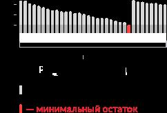 Изображение - Как оформить кредитную карту мтс - онлайн заявка infographicpic2_mob_2105