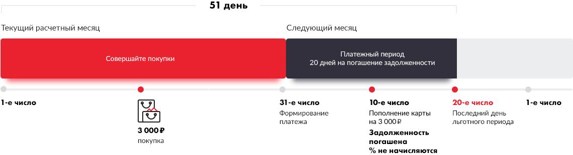 Изображение - Как оформить кредитную карту мтс - онлайн заявка pic-short-lg